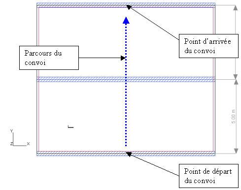 Comment générer une charge roulante