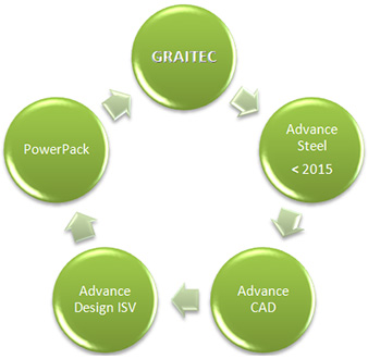 Cum se activează licenţa Autodesk Advance Steel?