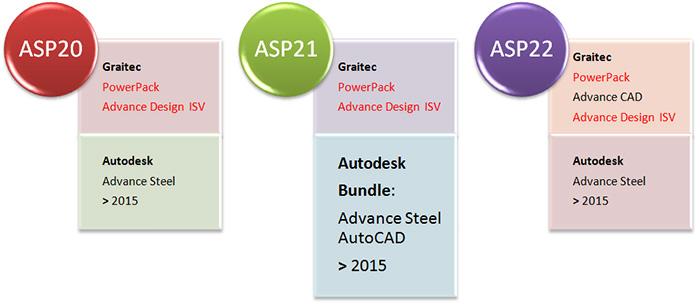 Comment activer mon logiciel Autodesk Advance Steel?