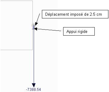 Comment afficher l'action sur un appui subissant un déplacement imposé