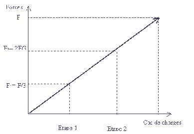 A quoi correspondent les paramètres non linéaires du solveur CM2
