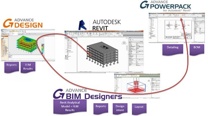 GRAITEC Advance BIM Designers | Concrete Series