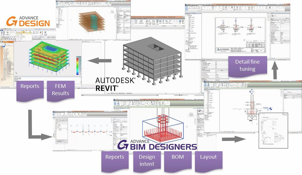 GRAITEC Advance Design Structural BIM process: GRAITEC software interoperability and integration